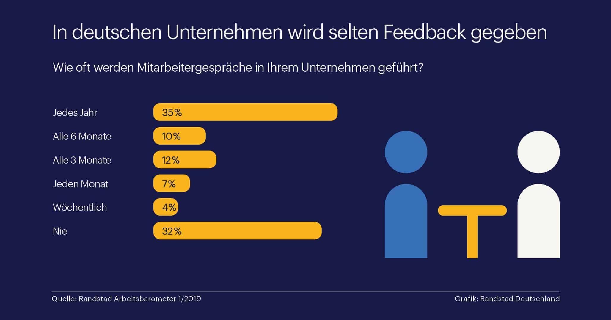 Eine Grafik zeigt: in vielen deutschen Betrieben werden keine Mitarbeitergespräche geführt oder Feedback gegeben (Boreout).